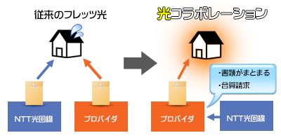 光コラボの図説