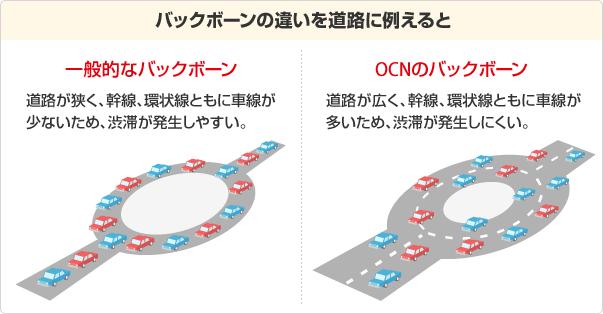 OCN光のバックボーン