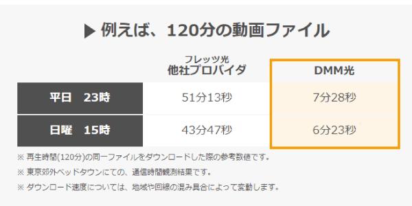 DMM動画ダウンロード(ストリーミング)速度