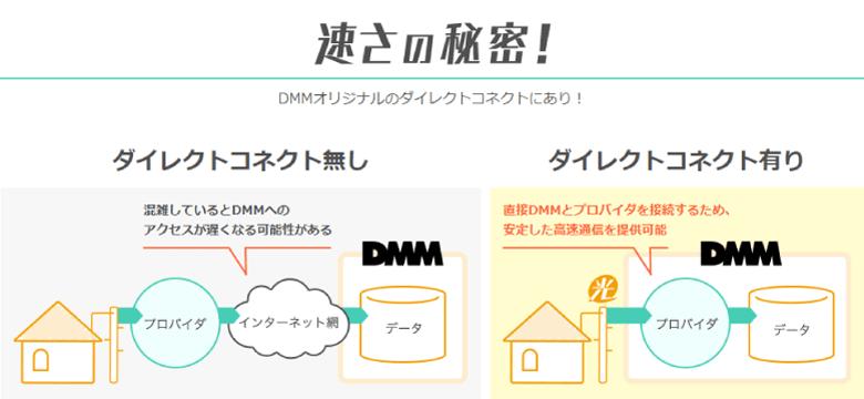 DMM光の速さの秘密