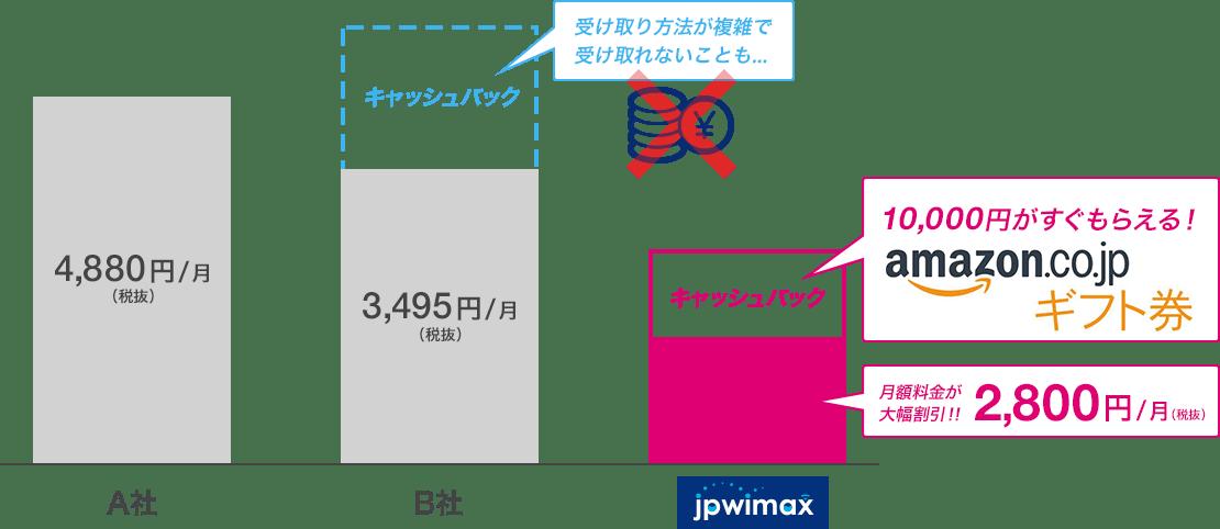 JPWiMAXのキャンペーン