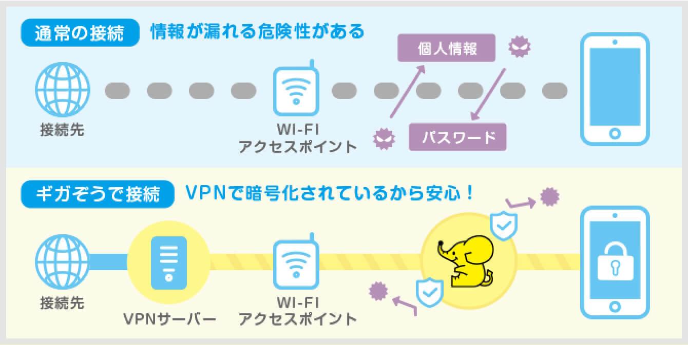 ギガぞうWi-Fiのセキュリティ