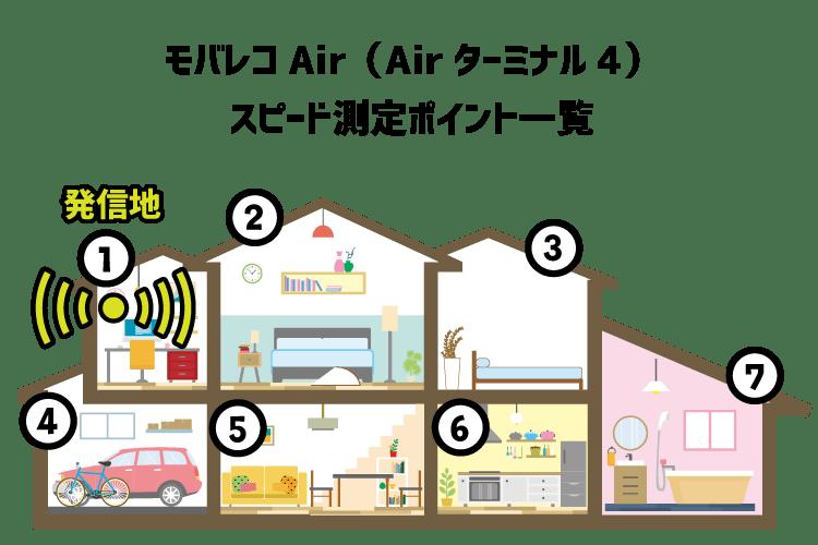 モバレコAir(Airターミナル4)速度測定場所