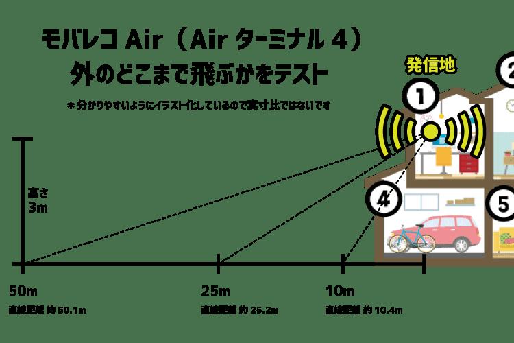 モバレコAir(Airターミナル4)を外まで飛ばす限界距離