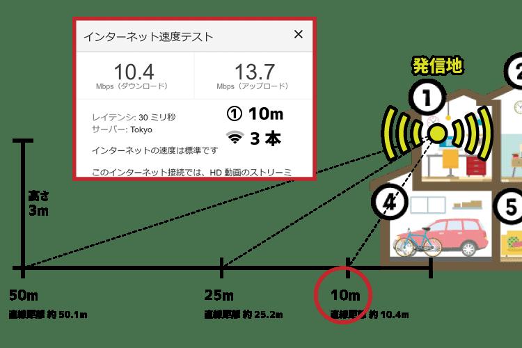 モバレコAir(Airターミナル4)10m