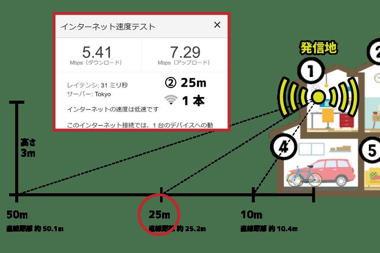 モバレコAir(Airターミナル4)25m