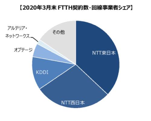 ブロードバンド回線事業者の加入件数調査(2020年3月末時点)光回線シェア率