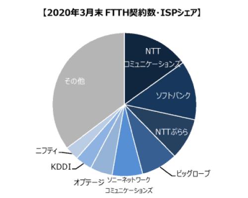 ブロードバンド回線事業者の加入件数調査(2020年3月末時点)光回線ISPシェア率