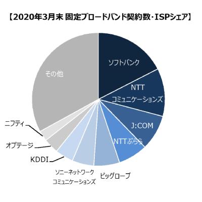 ブロードバンド回線事業者の加入件数調査(2020年3月末時点)固定回線ISPシェア率