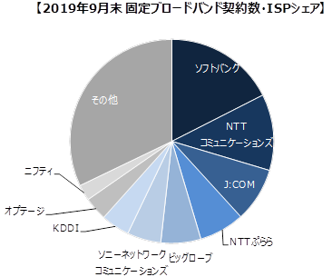 ブロードバンド回線事業者の加入件数調査(2019年9月末時点)固定回線ISPシェア率