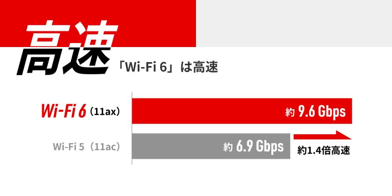 Wi-Fi6のメリット「高速」
