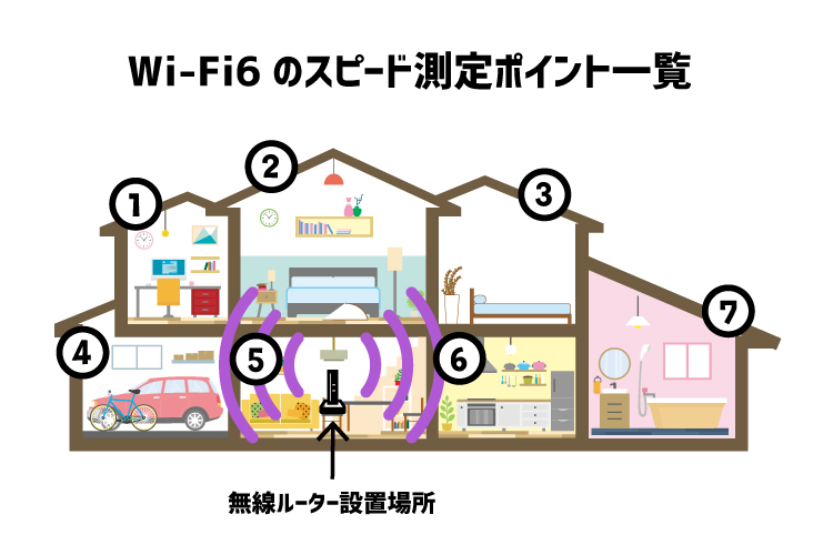Wi-Fi6のスピード測定スポット