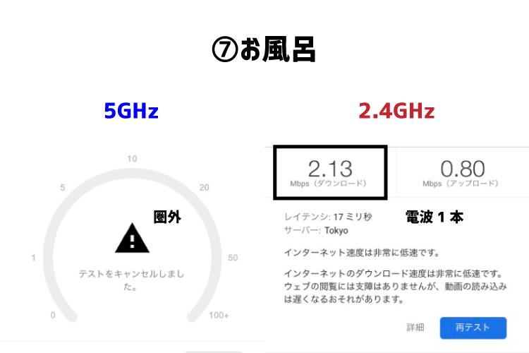 Wi-Fi6(WSR-5400AX6)のスピードテスト