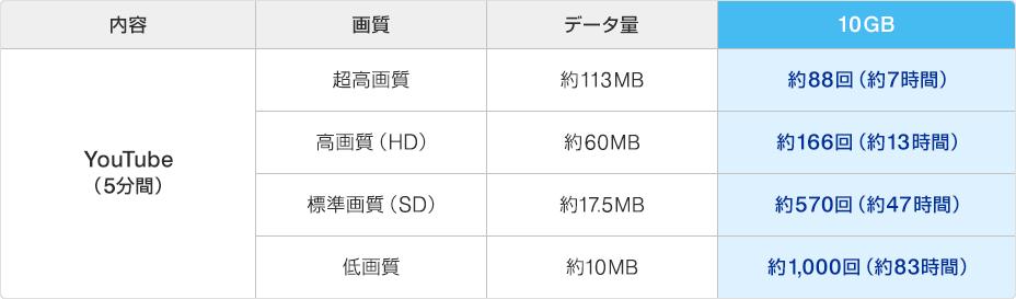 WiMAX速度制限目安