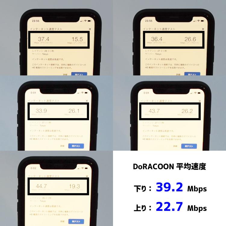 DoRACOONの速度