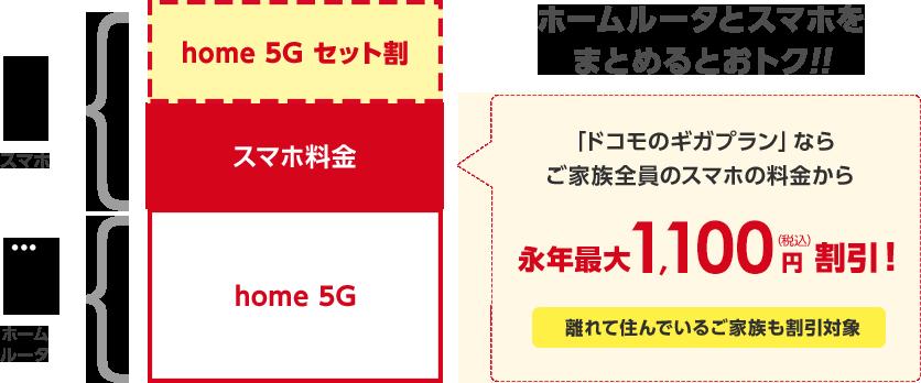 ドコモ home 5G スマホセット割引